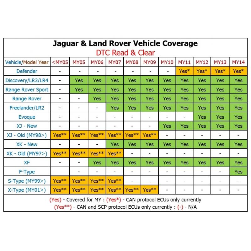 DA-ST512 Service HandHeld Device Jaguar & Land Rover Approved